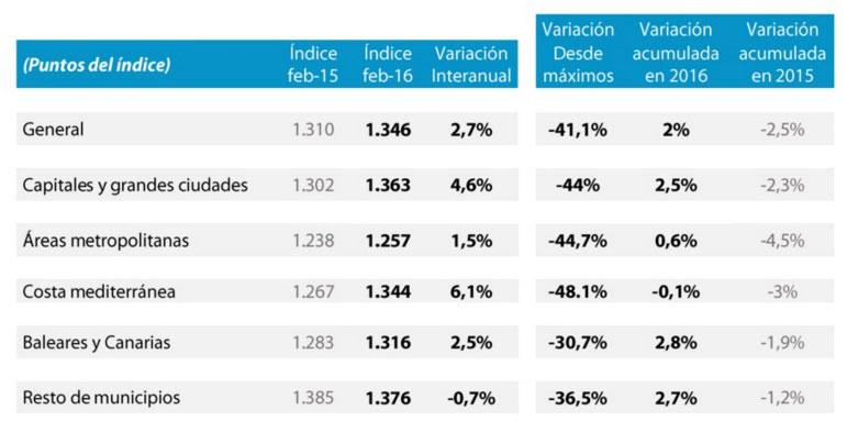 Цены на жилье в испании в 2016