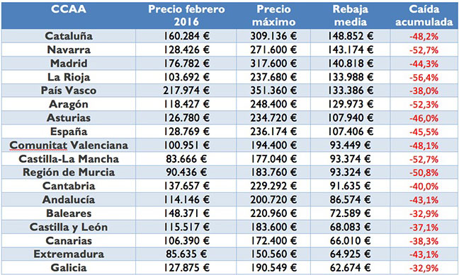 В 2018 году продажи недвижимости в Испании