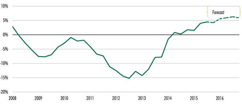 Прогноз цен на недвижимость испании
